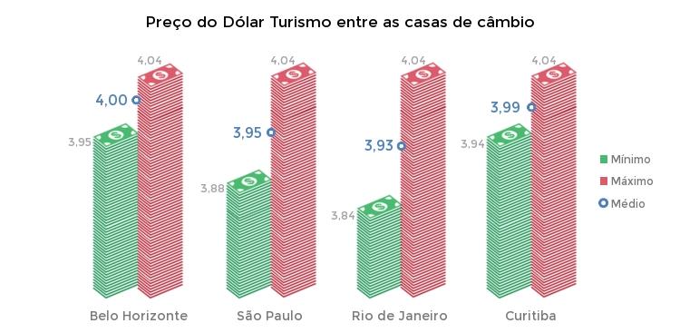 dólar turismo preços